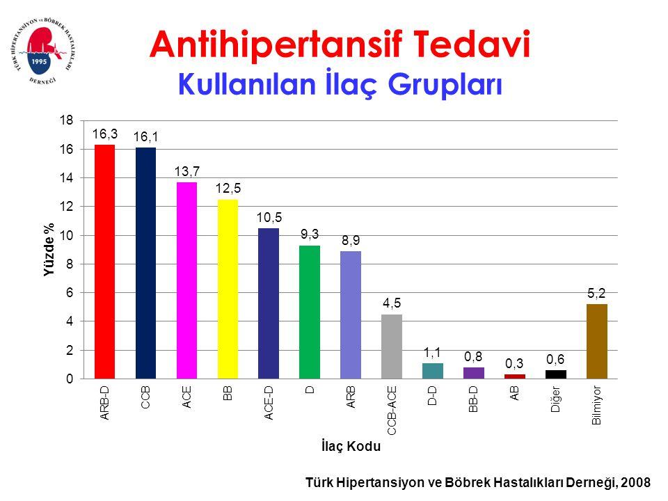 Türk Hipertansiyon ve Böbrek Hastalıkları Derneği, 2008 Antihipertansif Tedavi Kullanılan İlaç Grupları