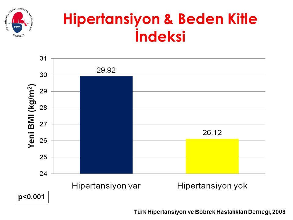 Türk Hipertansiyon ve Böbrek Hastalıkları Derneği, 2008 Hipertansiyon & Beden Kitle İndeksi p<0.001
