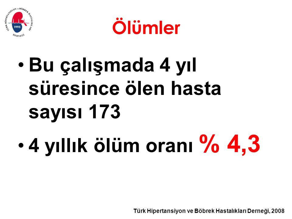 Türk Hipertansiyon ve Böbrek Hastalıkları Derneği, 2008 Ölümler Bu çalışmada 4 yıl süresince ölen hasta sayısı 173 4 yıllık ölüm oranı % 4,3