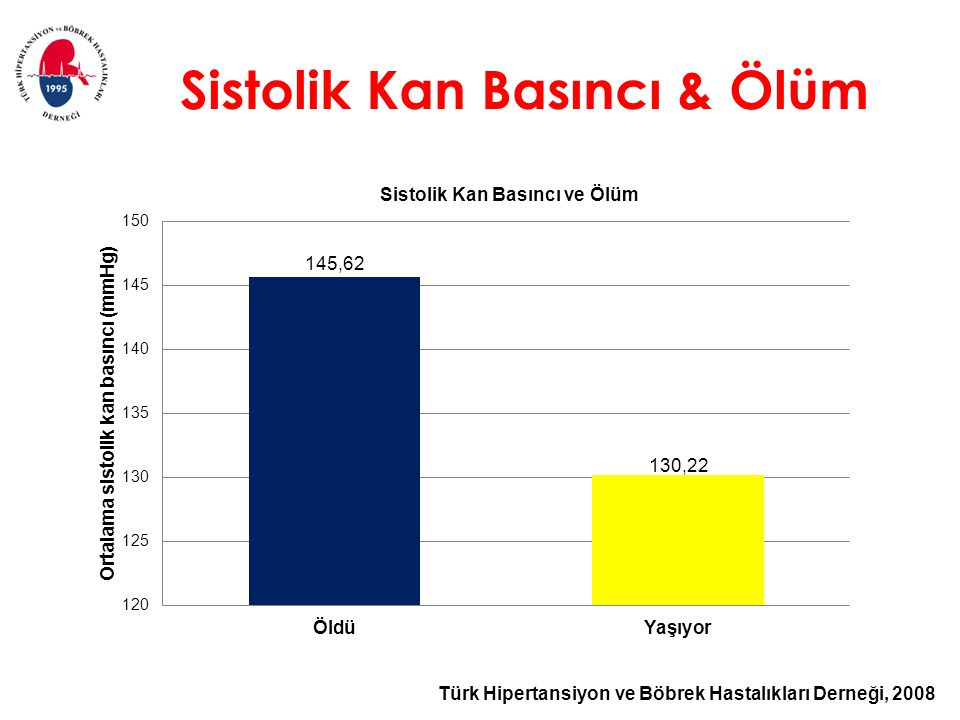 Türk Hipertansiyon ve Böbrek Hastalıkları Derneği, 2008 Sistolik Kan Basıncı & Ölüm