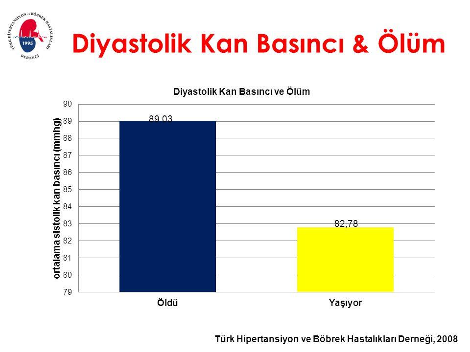 Türk Hipertansiyon ve Böbrek Hastalıkları Derneği, 2008 Diyastolik Kan Basıncı & Ölüm