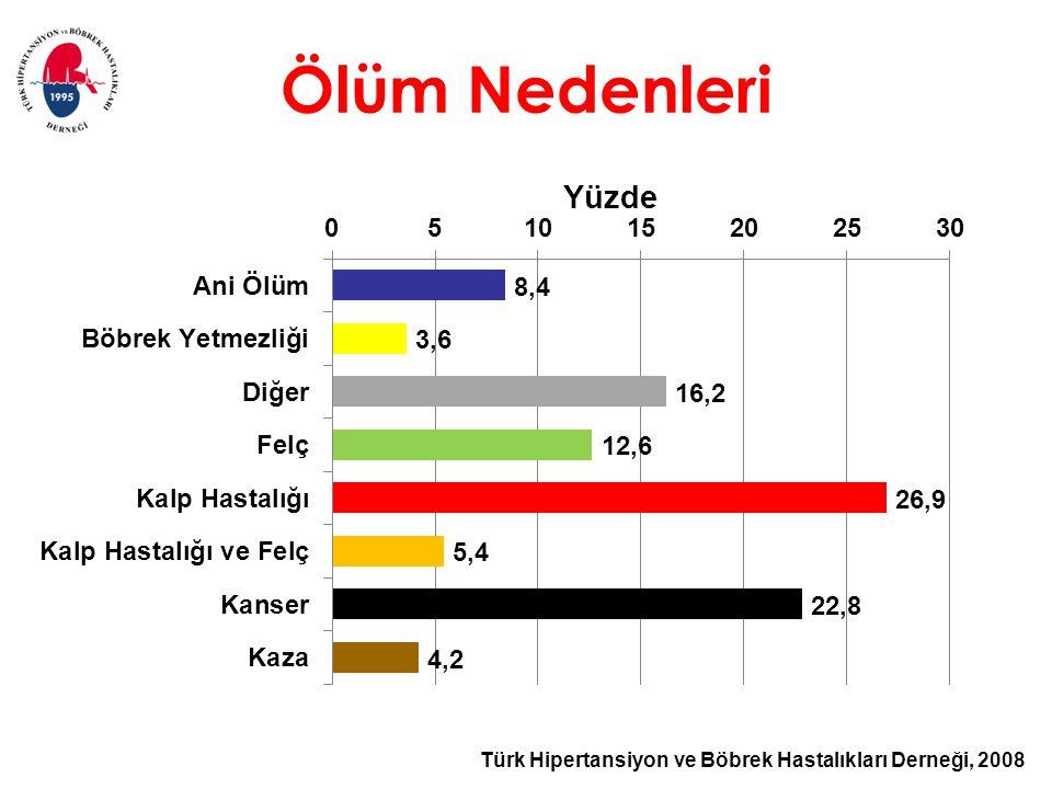 Türk Hipertansiyon ve Böbrek Hastalıkları Derneği, 2008 Ölüm Nedenleri