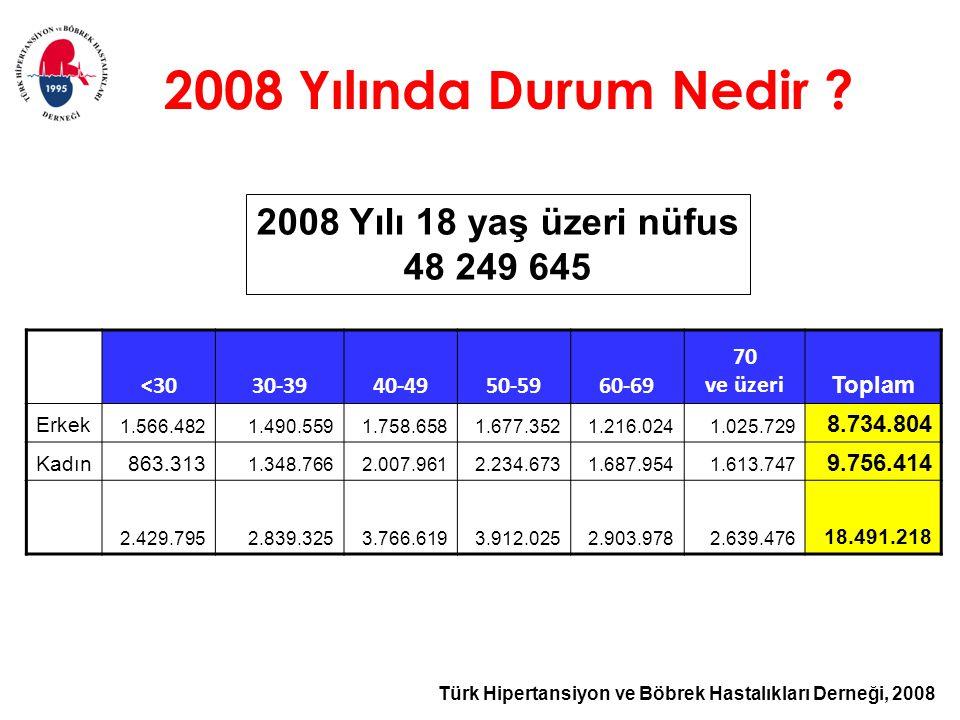 Türk Hipertansiyon ve Böbrek Hastalıkları Derneği, 2008 2008 Yılında Durum Nedir ? <3030-3940-4950-5960-69 70 ve üzeri Toplam Erkek 1.566.4821.490.559