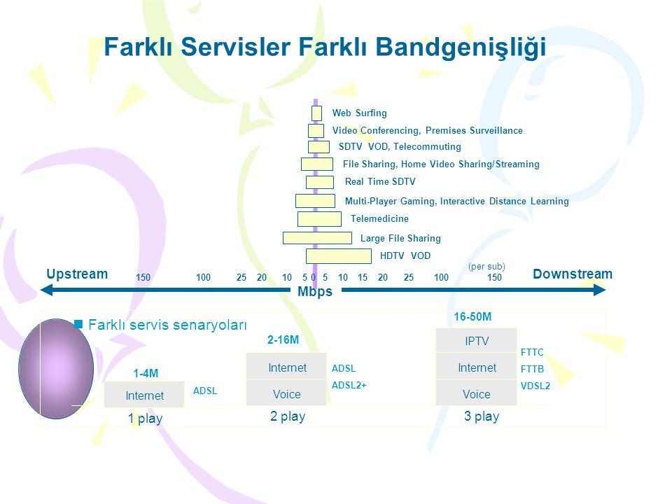 Farklı Servisler Farklı Bandgenişliği UpstreamDownstream Mbps 150100252010505 2025100 150 15 HDTV VOD Large File Sharing Telemedicine Multi-Player Gam
