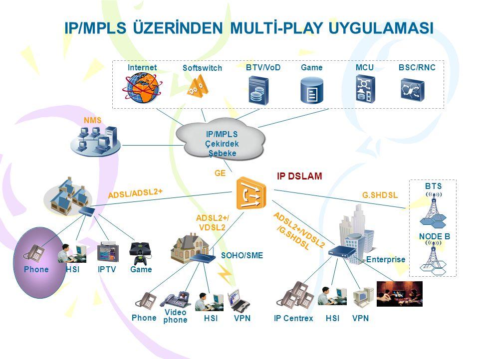 IP/MPLS ÜZERİNDEN MULTİ-PLAY UYGULAMASI IP CentrexHSIVPN Enterprise Game HSI Phone Video phone VPN SOHO/SME HSIIPTVPhone IP DSLAM BTS NODE B Softswitch InternetBTV/VoD NMS GameMCU IP/MPLS Çekirdek Şebeke BSC/RNC ADSL/ADSL2+ ADSL2+/ VDSL2 ADSL2+/VDSL2 /G.SHDSL G.SHDSL GE
