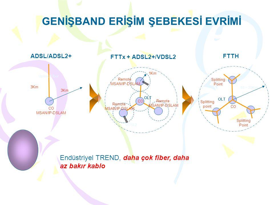 GENİŞBAND ERİŞİM ŞEBEKESİ EVRİMİ FTTH CO Splitting point Splitting Point 10 ~ 20Km Splitting Point OLT FTTx + ADSL2+/VDSL2 ADSL/ADSL2+ CO MSAN/IP-DSLAM 3Km CO 1Km VDSL2 Uplink Fiber Remote MSAN/IP-DSLAM Remote MSAN/IP-DSLAM Remote MSAN/IP-DSLAM OLT Endüstriyel TREND, daha çok fiber, daha az bakır kablo