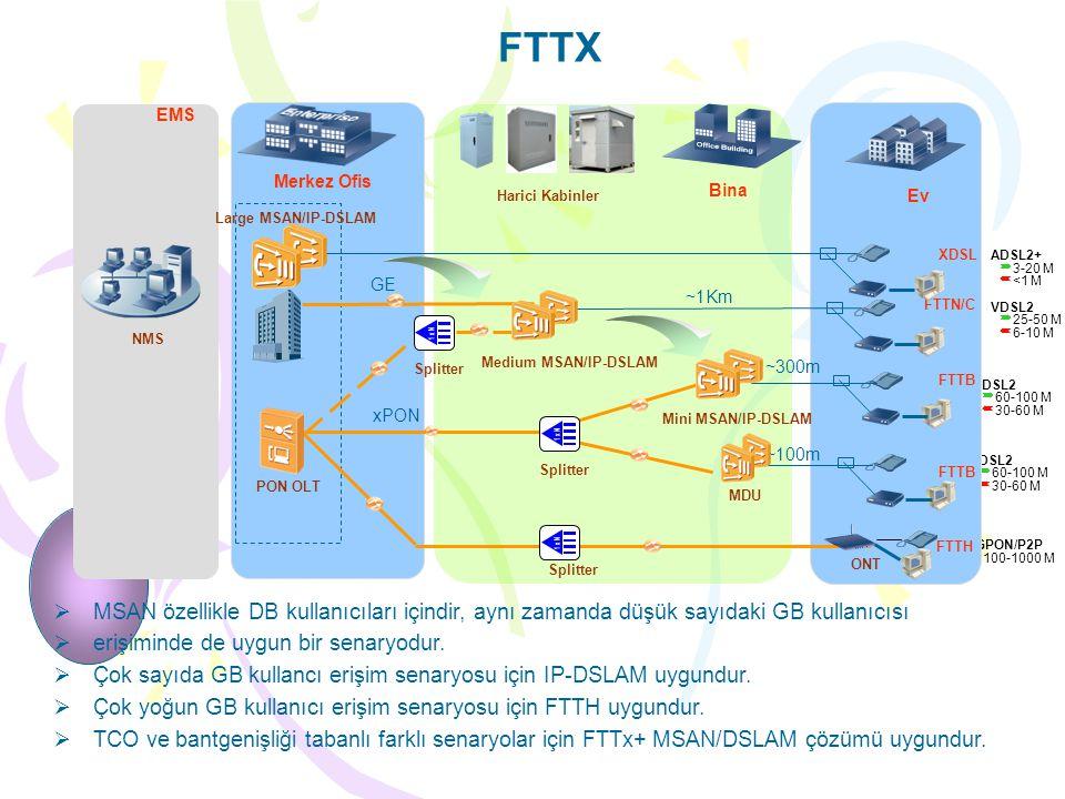FTTX  MSAN özellikle DB kullanıcıları içindir, aynı zamanda düşük sayıdaki GB kullanıcısı  erişiminde de uygun bir senaryodur.  Çok sayıda GB kulla