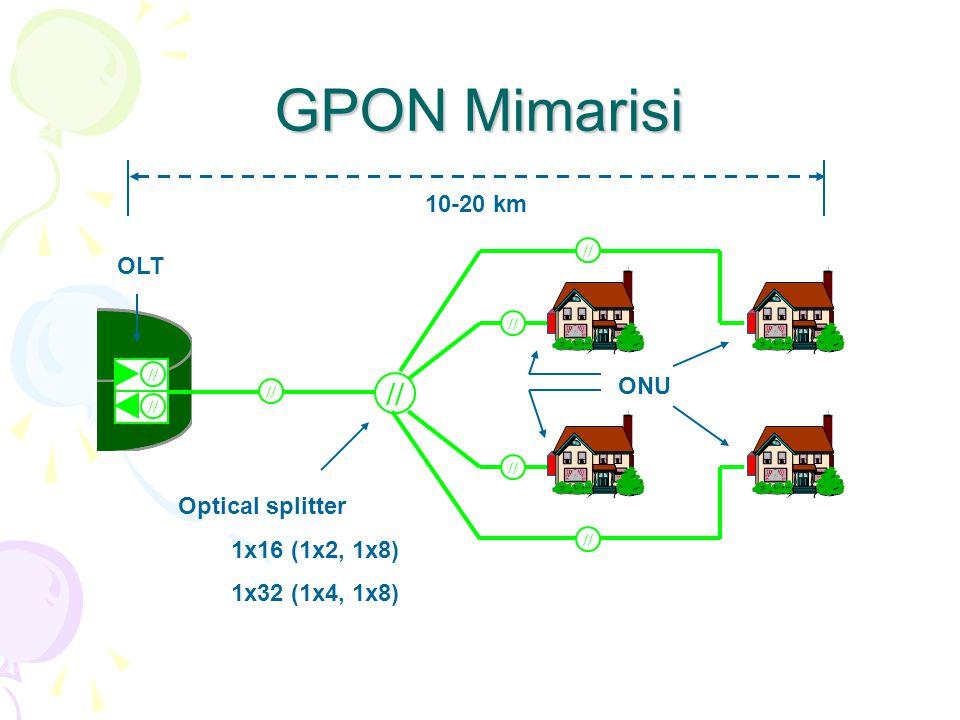 GPON Mimarisi // ONU OLT Optical splitter 1x16 (1x2, 1x8) 1x32 (1x4, 1x8) 10-20 km