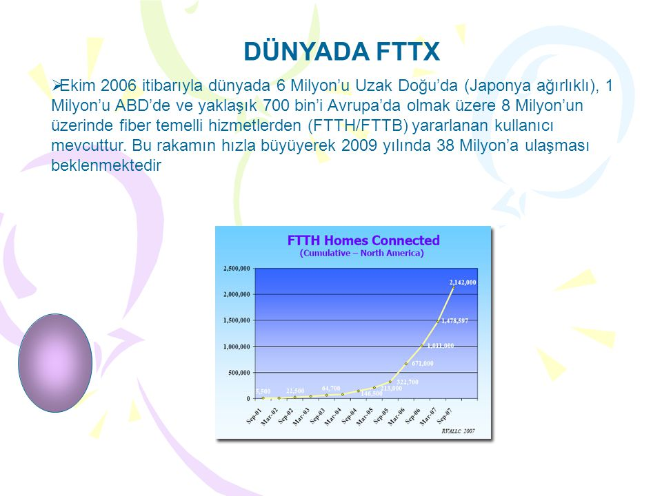 DÜNYADA FTTX  Ekim 2006 itibarıyla dünyada 6 Milyon'u Uzak Doğu'da (Japonya ağırlıklı), 1 Milyon'u ABD'de ve yaklaşık 700 bin'i Avrupa'da olmak üzere