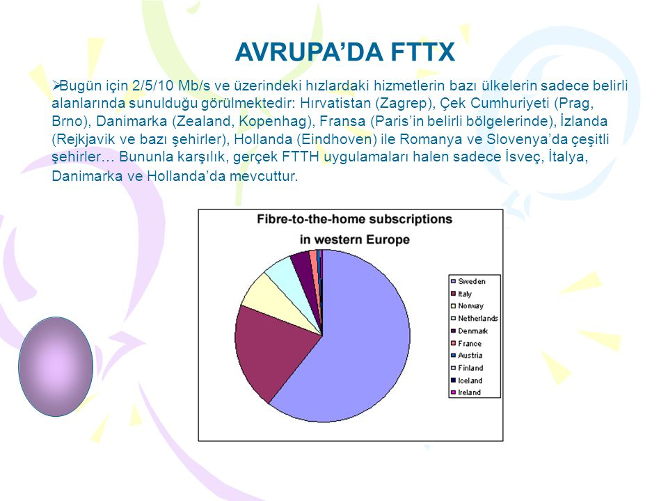 AVRUPA'DA FTTX  Bugün için 2/5/10 Mb/s ve üzerindeki hızlardaki hizmetlerin bazı ülkelerin sadece belirli alanlarında sunulduğu görülmektedir: Hırvatistan (Zagrep), Çek Cumhuriyeti (Prag, Brno), Danimarka (Zealand, Kopenhag), Fransa (Paris'in belirli bölgelerinde), İzlanda (Rejkjavik ve bazı şehirler), Hollanda (Eindhoven) ile Romanya ve Slovenya'da çeşitli şehirler… Bununla karşılık, gerçek FTTH uygulamaları halen sadece İsveç, İtalya, Danimarka ve Hollanda'da mevcuttur.