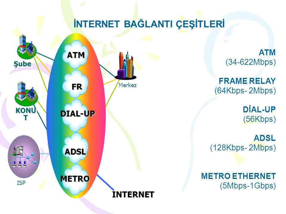 İNTERNET BAĞLANTI ÇEŞİTLERİ Merkez KONU T ŞubeŞube INTERNET ISP DIAL-UP ADSL ATM FR ATM (34-622Mbps) FRAME RELAY (64Kbps- 2Mbps) DİAL-UP (56Kbps) ADSL (128Kbps- 2Mbps) METRO ETHERNET (5Mbps-1Gbps) METRO