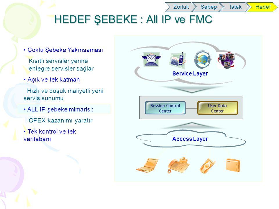 HEDEF ŞEBEKE : All IP ve FMC SebepİstekHedefZorluk Çoklu Şebeke Yakınsaması Kısıtlı servisler yerine entegre servisler sağlar Açık ve tek katman Hızlı ve düşük maliyetli yeni servis sunumu ALL IP şebeke mimarisi: OPEX kazanımı yaratır Tek kontrol ve tek veritabanı Service Layer Access Layer