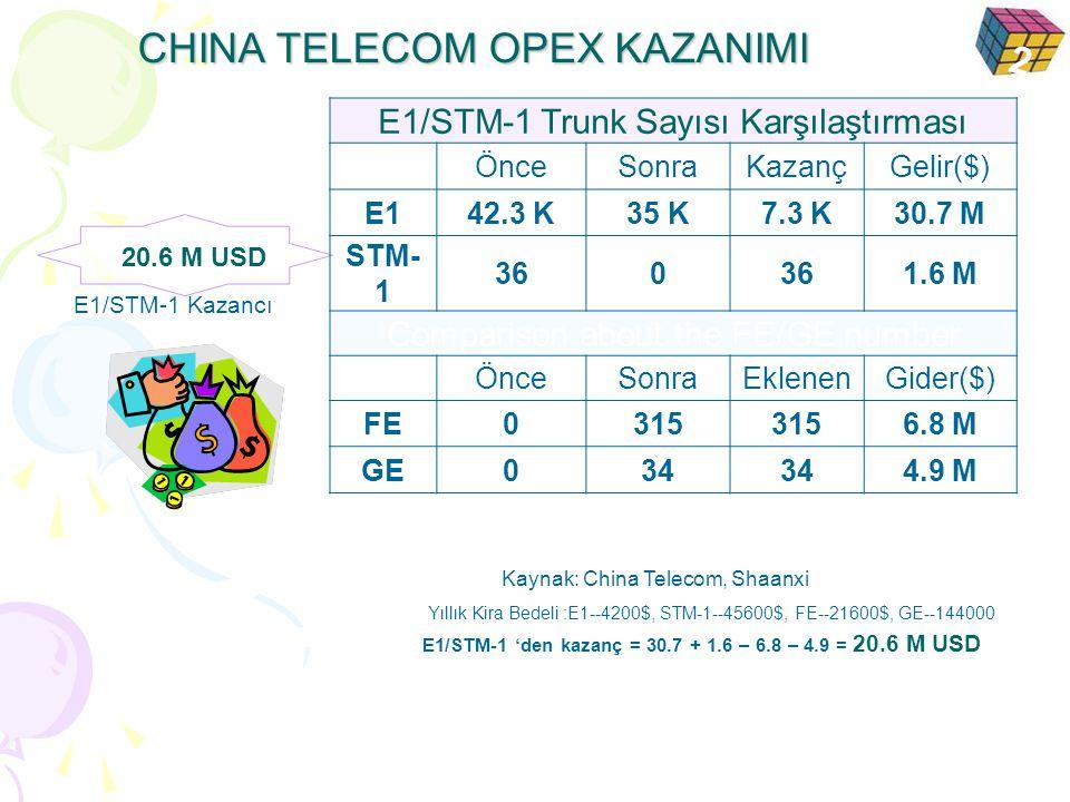 CHINA TELECOM OPEX KAZANIMI Yıllık Kira Bedeli :E1--4200$, STM-1--45600$, FE--21600$, GE--144000 20.6 M USD E1/STM-1 Kazancı E1/STM-1 Trunk Sayısı Kar