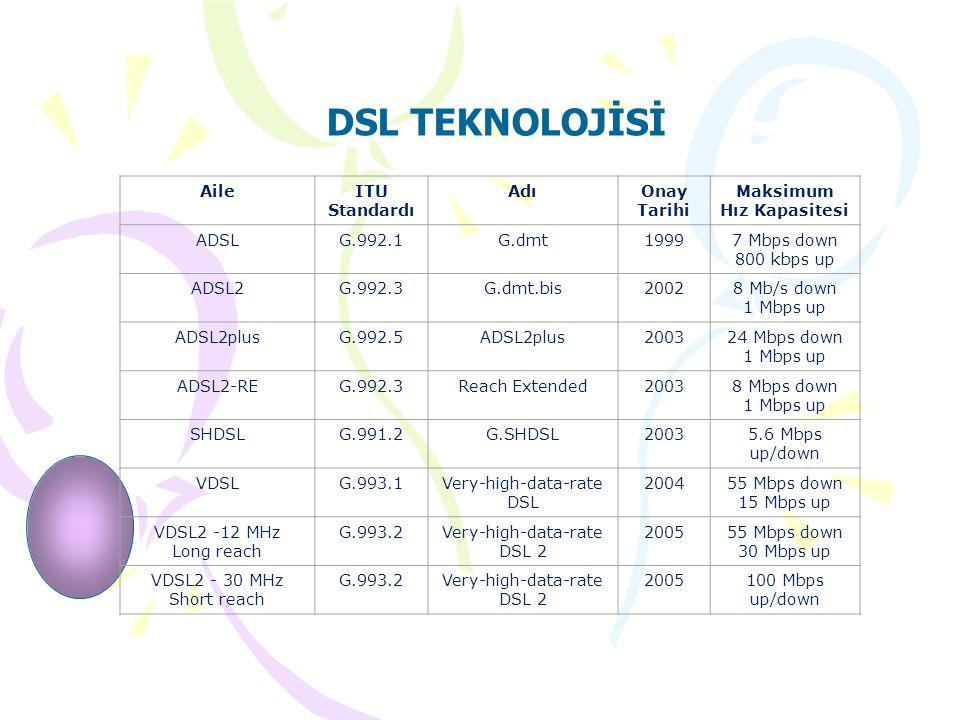 DSL TEKNOLOJİSİ AileITU Standardı AdıOnay Tarihi Maksimum Hız Kapasitesi ADSLG.992.1G.dmt19997 Mbps down 800 kbps up ADSL2G.992.3G.dmt.bis20028 Mb/s down 1 Mbps up ADSL2plusG.992.5ADSL2plus200324 Mbps down 1 Mbps up ADSL2-REG.992.3Reach Extended20038 Mbps down 1 Mbps up SHDSLG.991.2G.SHDSL20035.6 Mbps up/down VDSLG.993.1Very-high-data-rate DSL 200455 Mbps down 15 Mbps up VDSL2 -12 MHz Long reach G.993.2Very-high-data-rate DSL 2 200555 Mbps down 30 Mbps up VDSL2 - 30 MHz Short reach G.993.2Very-high-data-rate DSL 2 2005100 Mbps up/down