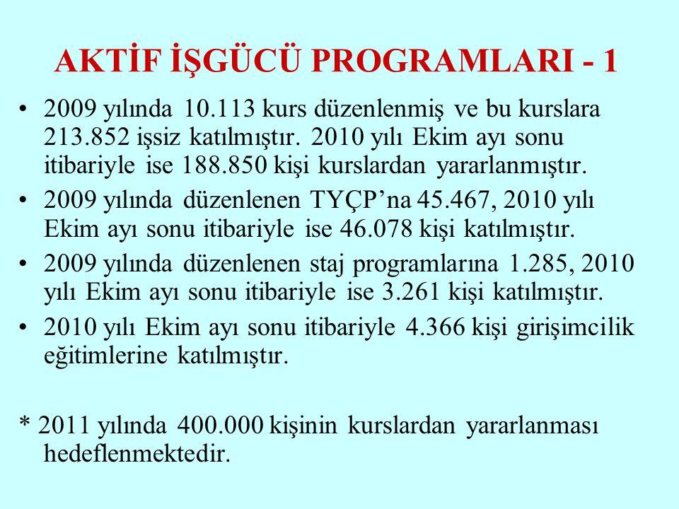 AKTİF İŞGÜCÜ PROGRAMLARI - 1 2009 yılında 10.113 kurs düzenlenmiş ve bu kurslara 213.852 işsiz katılmıştır.