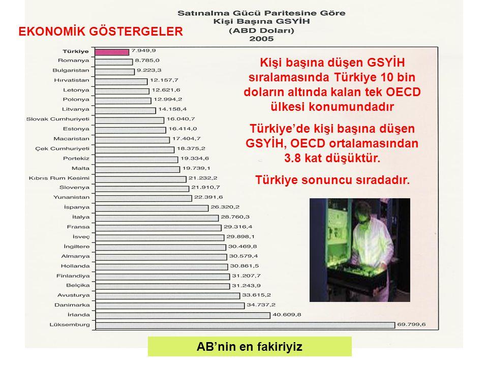 Kişi başına düşen GSYİH sıralamasında Türkiye 10 bin doların altında kalan tek OECD ülkesi konumundadır Türkiye'de kişi başına düşen GSYİH, OECD ortalamasından 3.8 kat düşüktür.