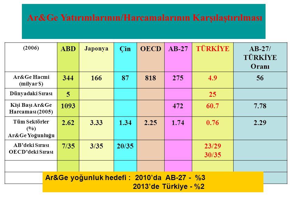 Tablo1: Ar&Ge Harcamalarının Karşılaştırılması AB-27 Ar&Ge yoğunluk hedefi: 3% in 2010 AB-27'de ÖS'ün Ar&Ge yoğunluğuna katkı hedefi: 2% in 2010 YES: Yüksek Eğitim Sektörü, DEV: Devlet Sektörü, ÖS: Özel Sektör Ar&Ge Yatırımlarının/Harcamalarının Karşılaştırılması (2006) ABD Japonya ÇinOECDAB-27TÜRKİYEAB-27/ TÜRKİYE Oranı Ar&Ge Hacmi (milyar $) 34416687878182754.956 Dünyadaki Sırası 525 Kişi Başı Ar&Ge Harcaması (2005) 109347260.77.78 Tüm Sektörler (%) Ar&Ge Yoğunluğu 2.623.331.342.251.740.762.29 AB'deki Sırası OECD'deki Sırası 7/353/3520/3523/29 30/35 Ar&Ge yoğunluk hedefi : 2010'da AB-27 - %3 2013'de Türkiye - %2