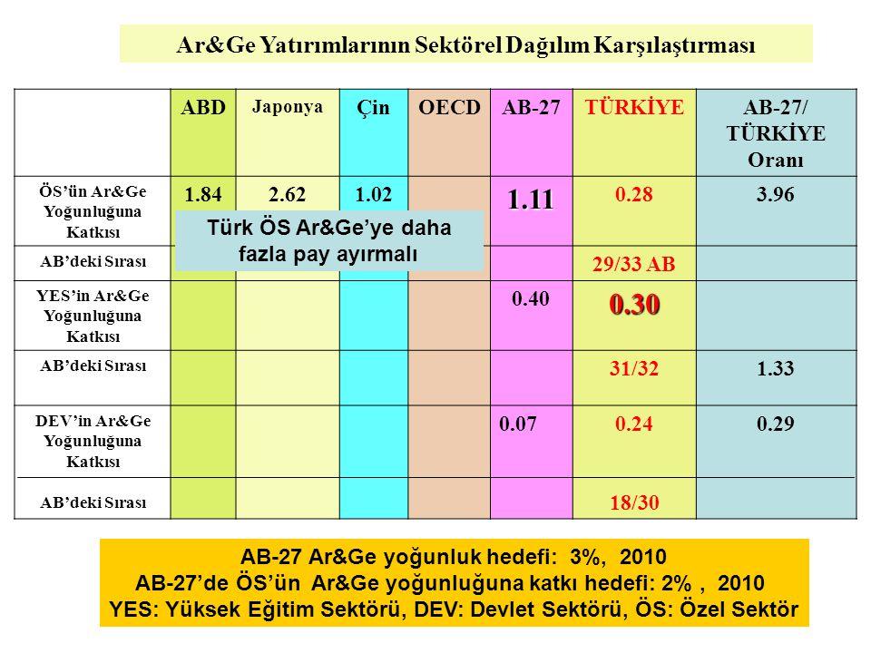 ABD Japonya ÇinOECDAB-27TÜRKİYEAB-27/ TÜRKİYE Oranı ÖS'ün Ar&Ge Yoğunluğuna Katkısı 1.842.621.021.11 0.283.96 AB'deki Sırası 29/33 AB YES'in Ar&Ge Yoğunluğuna Katkısı 0.400.30 AB'deki Sırası 31/321.33 DEV'in Ar&Ge Yoğunluğuna Katkısı AB'deki Sırası 0.070.24 18/30 0.29 AB-27 Ar&Ge yoğunluk hedefi: 3%, 2010 AB-27'de ÖS'ün Ar&Ge yoğunluğuna katkı hedefi: 2%, 2010 YES: Yüksek Eğitim Sektörü, DEV: Devlet Sektörü, ÖS: Özel Sektör Ar&Ge Yatırımlarının Sektörel Dağılım Karşılaştırması Türk ÖS Ar&Ge'ye daha fazla pay ayırmalı