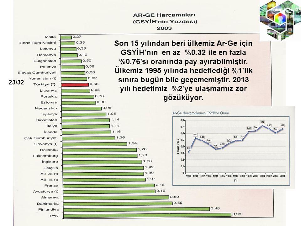 Son 15 yılından beri ülkemiz Ar-Ge için GSYİH'nın en az %0.32 ile en fazla %0.76'sı oranında pay ayırabilmiştir.