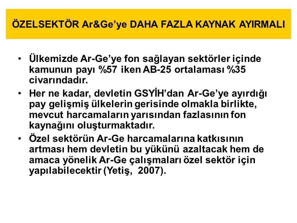 ÖZELSEKTÖR Ar&Ge'ye DAHA FAZLA KAYNAK AYIRMALI Ülkemizde Ar-Ge'ye fon sağlayan sektörler içinde kamunun payı %57 iken AB-25 ortalaması %35 civarındadır.