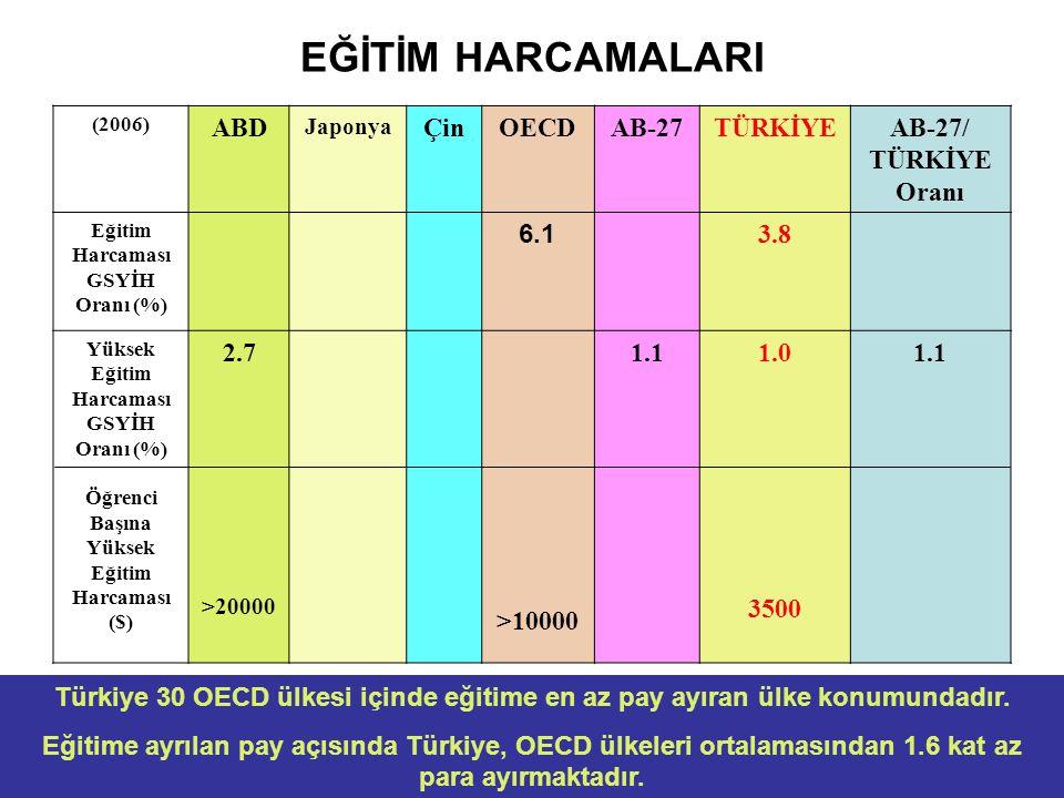 EĞİTİM HARCAMALARI (2006) ABD Japonya ÇinOECDAB-27TÜRKİYEAB-27/ TÜRKİYE Oranı Eğitim Harcaması GSYİH Oranı (%) 6.1 3.8 Yüksek Eğitim Harcaması GSYİH Oranı (%) Öğrenci Başına Yüksek Eğitim Harcaması ($) 2.7 >20000 >10000 1.11.0 3500 1.1 Türkiye 30 OECD ülkesi içinde eğitime en az pay ayıran ülke konumundadır.