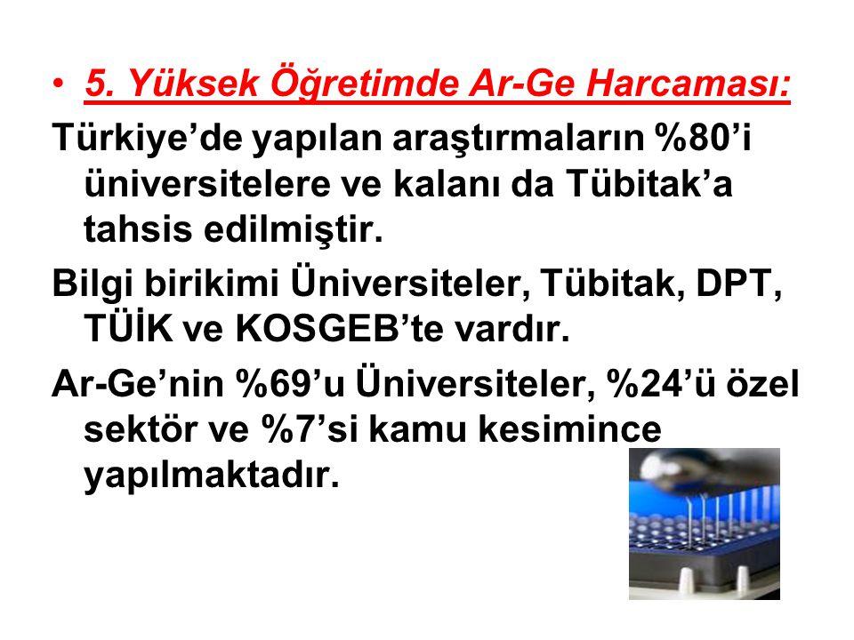 5. Yüksek Öğretimde Ar-Ge Harcaması: Türkiye'de yapılan araştırmaların %80'i üniversitelere ve kalanı da Tübitak'a tahsis edilmiştir. Bilgi birikimi Ü