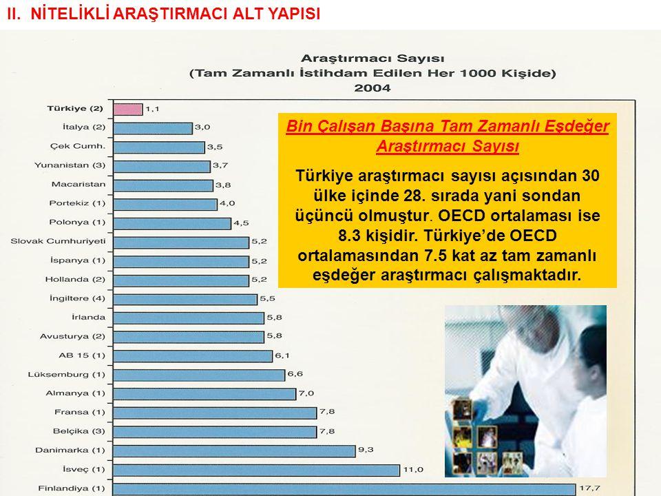 II. NİTELİKLİ ARAŞTIRMACI ALT YAPISI Bin Çalışan Başına Tam Zamanlı Eşdeğer Araştırmacı Sayısı Türkiye araştırmacı sayısı açısından 30 ülke içinde 28.