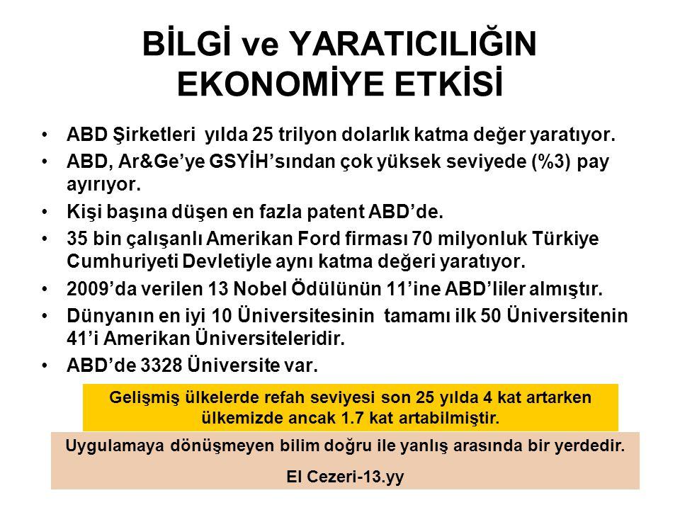 Ekonominin yenilik ve yaratıcılık gücünü yansıtan önemli göstergelerden biri olan patent sayısında Türkiye, AB'de de sondan 3.
