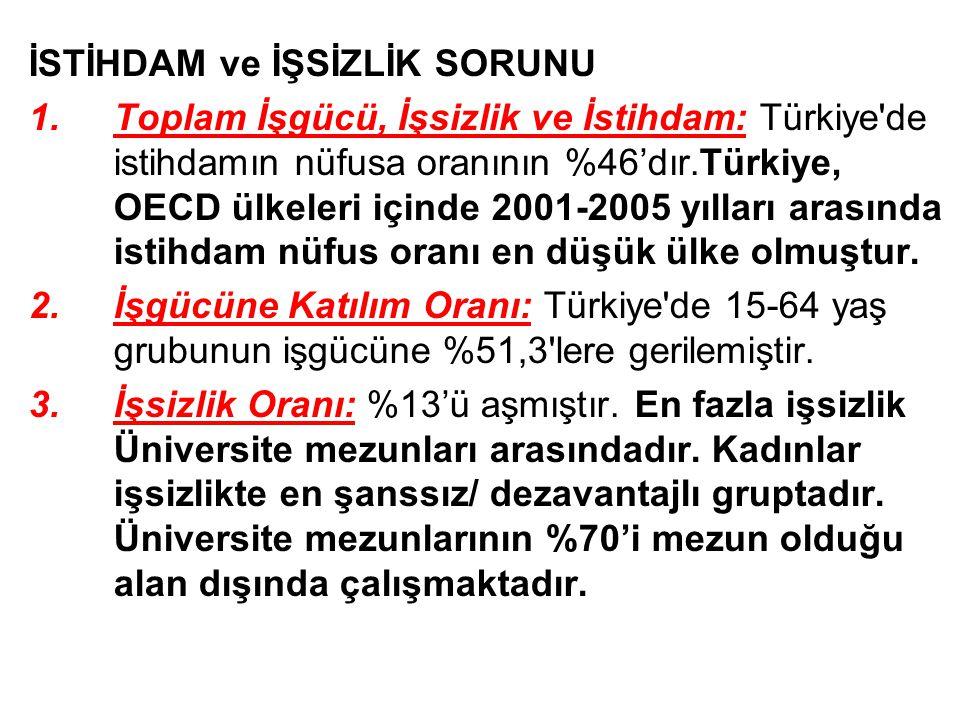 İSTİHDAM ve İŞSİZLİK SORUNU 1.Toplam İşgücü, İşsizlik ve İstihdam: Türkiye de istihdamın nüfusa oranının %46'dır.Türkiye, OECD ülkeleri içinde 2001-2005 yılları arasında istihdam nüfus oranı en düşük ülke olmuştur.