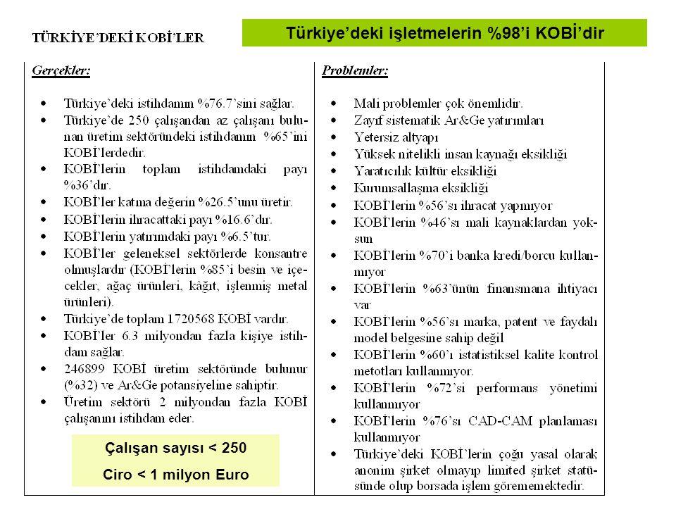 Türkiye'deki işletmelerin %98'i KOBİ'dir Çalışan sayısı < 250 Ciro < 1 milyon Euro