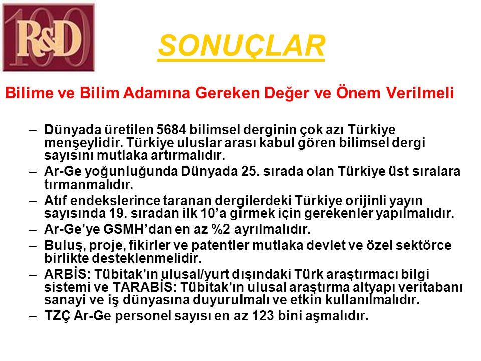 SONUÇLAR Bilime ve Bilim Adamına Gereken Değer ve Önem Verilmeli –Dünyada üretilen 5684 bilimsel derginin çok azı Türkiye menşeylidir.