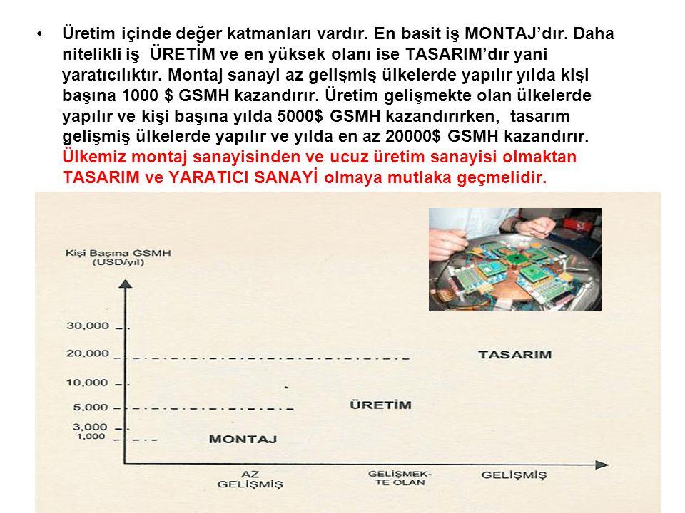 Üretim içinde değer katmanları vardır.En basit iş MONTAJ'dır.
