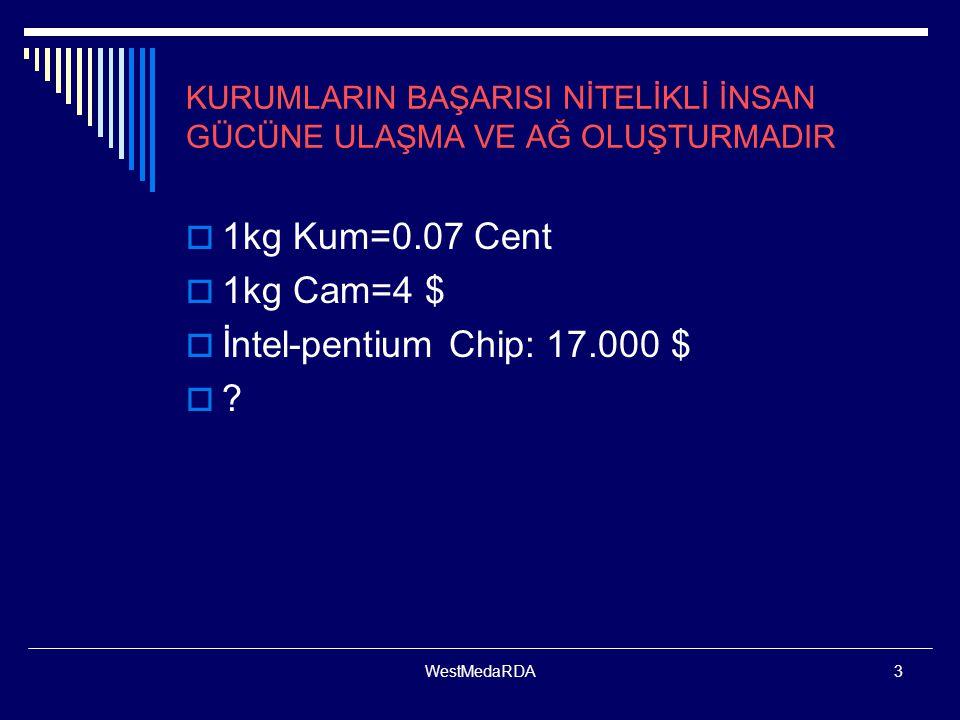 WestMedaRDA3 KURUMLARIN BAŞARISI NİTELİKLİ İNSAN GÜCÜNE ULAŞMA VE AĞ OLUŞTURMADIR  1kg Kum=0.07 Cent  1kg Cam=4 $  İntel-pentium Chip: 17.000 $  ?