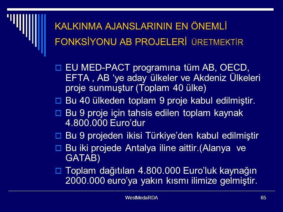 WestMedaRDA65 KALKINMA AJANSLARININ EN ÖNEMLİ FONKSİYONU AB PROJELERİ ÜRETMEKTİR  EU MED-PACT programına tüm AB, OECD, EFTA, AB 'ye aday ülkeler ve Akdeniz Ülkeleri proje sunmuştur (Toplam 40 ülke)  Bu 40 ülkeden toplam 9 proje kabul edilmiştir.