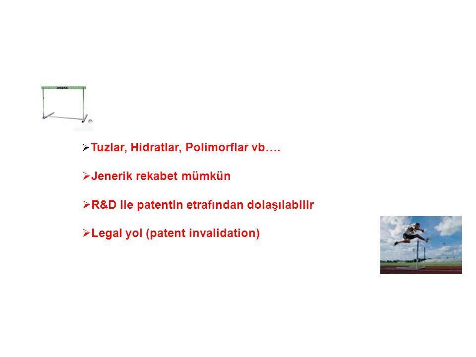  Tuzlar, Hidratlar, Polimorflar vb….  Jenerik rekabet mümkün  R&D ile patentin etrafından dolaşılabilir  Legal yol (patent invalidation)