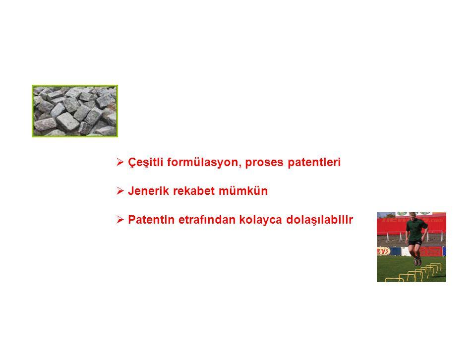  Çeşitli formülasyon, proses patentleri  Jenerik rekabet mümkün  Patentin etrafından kolayca dolaşılabilir