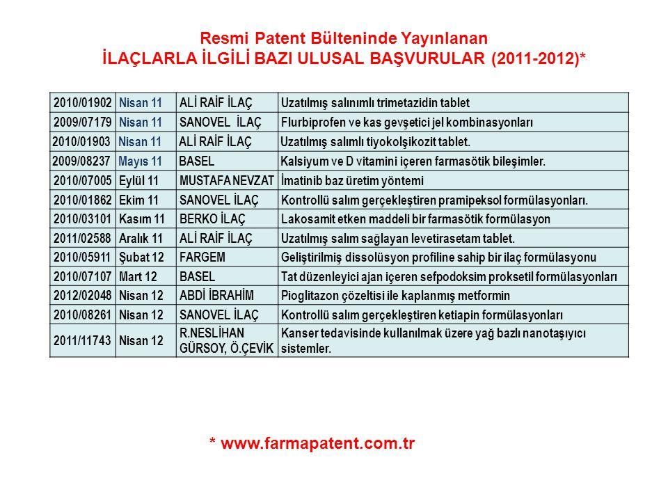 Resmi Patent Bülteninde Yayınlanan İLAÇLARLA İLGİLİ BAZI ULUSAL BAŞVURULAR (2011-2012)* * www.farmapatent.com.tr 2010/01902Nisan 11ALİ RAİF İLAÇUzatıl