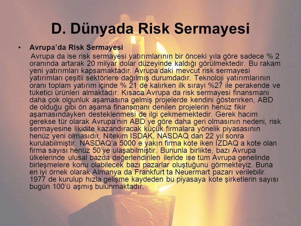 D. Dünyada Risk Sermayesi Avrupa'da Risk Sermayesi Avrupa da ise risk sermayesi yatırımlarının bir önceki yıla göre sadece % 2 oranında artarak 20 mil