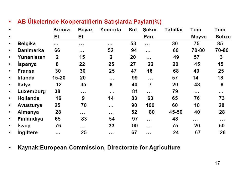 17 AB Ülkelerinde Kooperatiflerin Satışlarda Payları(%) Kırmızı Beyaz Yumurta Süt Şeker Tahıllar Tüm Tüm Et Et Pan. Meyve Sebze Belçika … … … 53 … 30