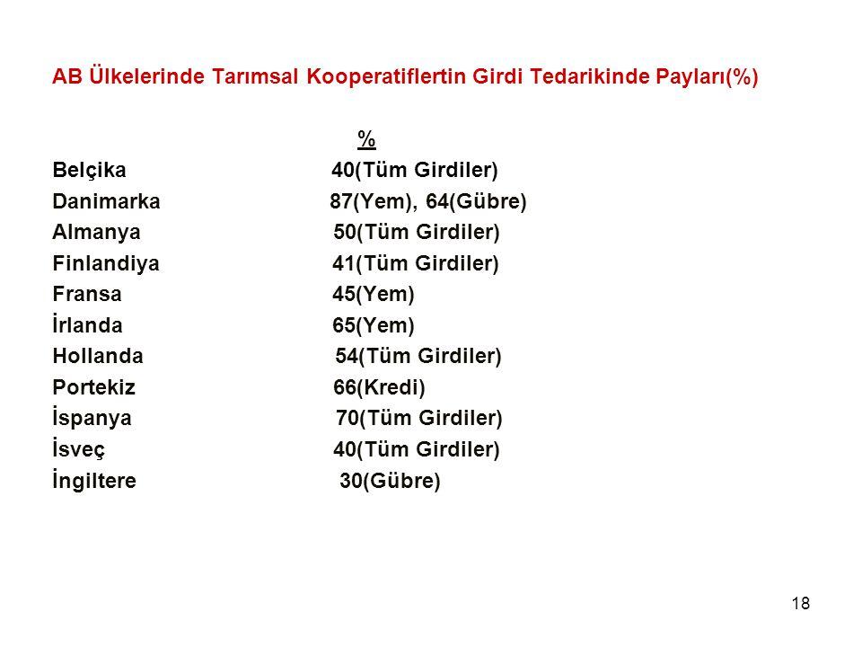 18 AB Ülkelerinde Tarımsal Kooperatiflertin Girdi Tedarikinde Payları(%) % Belçika 40(Tüm Girdiler) Danimarka 87(Yem), 64(Gübre) Almanya 50(Tüm Girdil