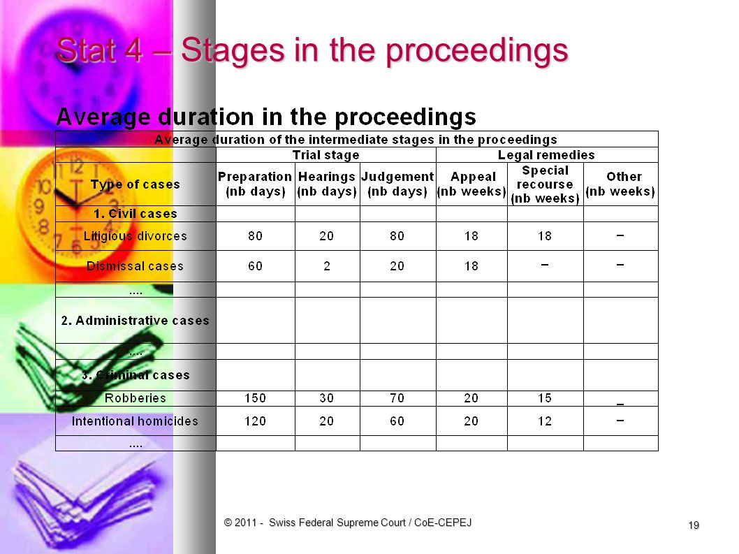 Stat 4 – Stages in the proceedings © Swiss Federal Supreme Court / CoE-CEPEJ 19
