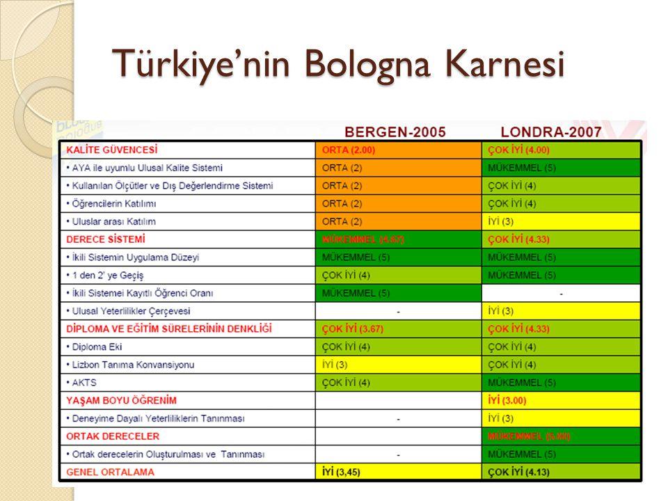 Türkiye'nin Bologna Karnesi