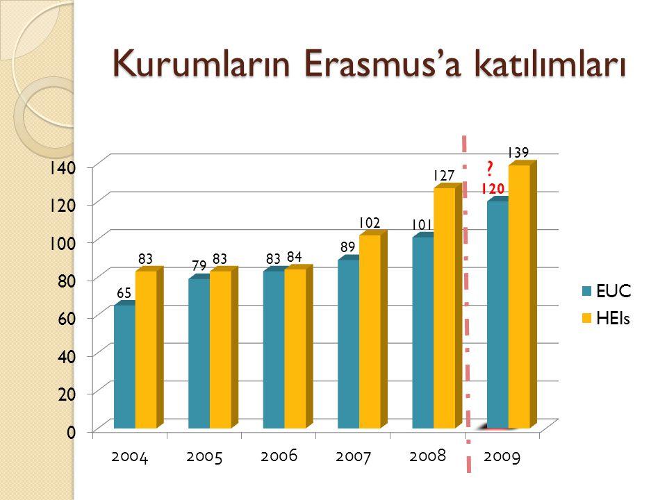 Kurumların Erasmus'a katılımları