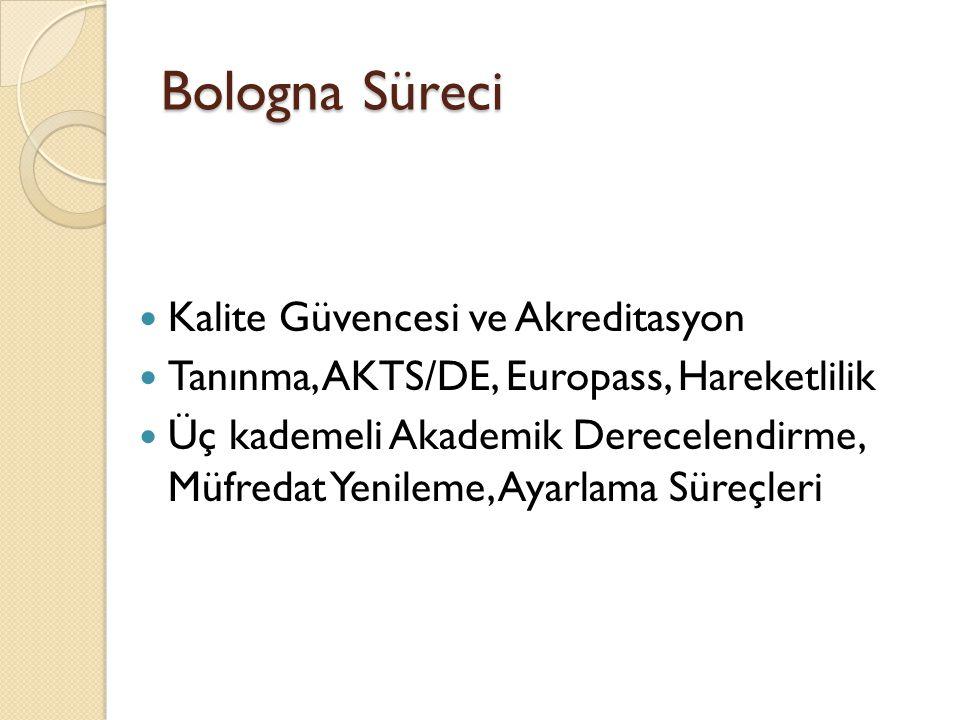 Bologna Süreci Kalite Güvencesi ve Akreditasyon Tanınma, AKTS/DE, Europass, Hareketlilik Üç kademeli Akademik Derecelendirme, Müfredat Yenileme, Ayarlama Süreçleri