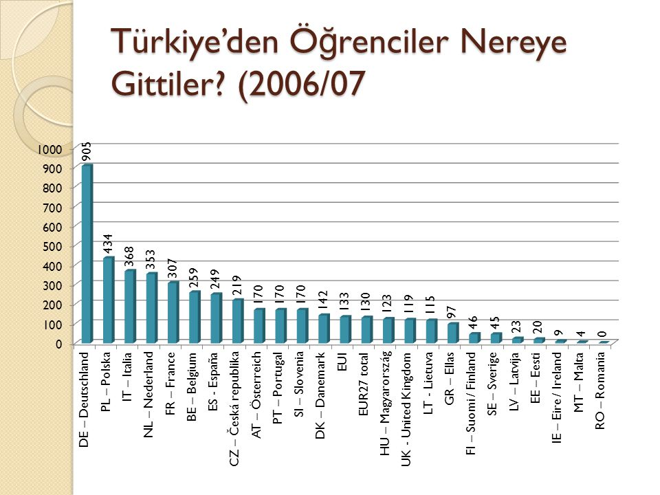 Türkiye'den Ö ğ renciler Nereye Gittiler (2006/07