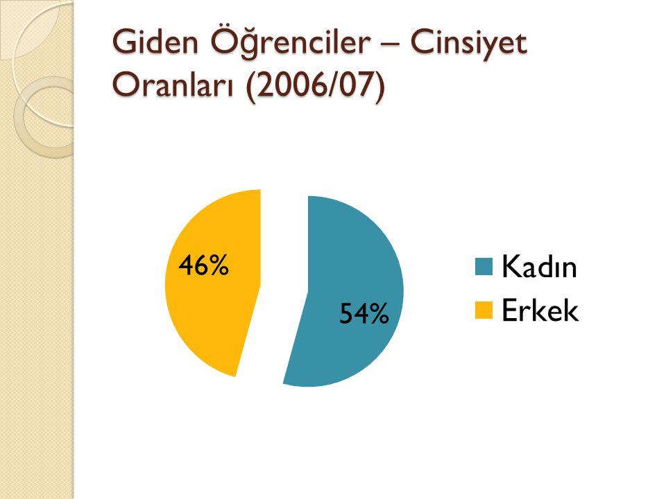 Giden Ö ğ renciler – Cinsiyet Oranları (2006/07)