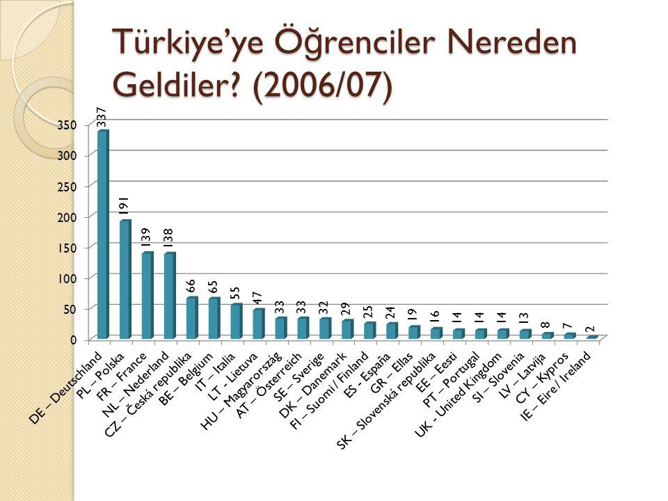 Türkiye'ye Ö ğ renciler Nereden Geldiler (2006/07)