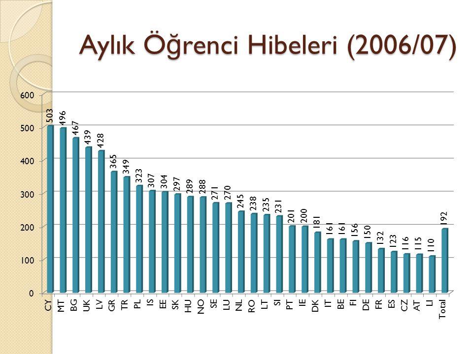 Aylık Ö ğ renci Hibeleri (2006/07)
