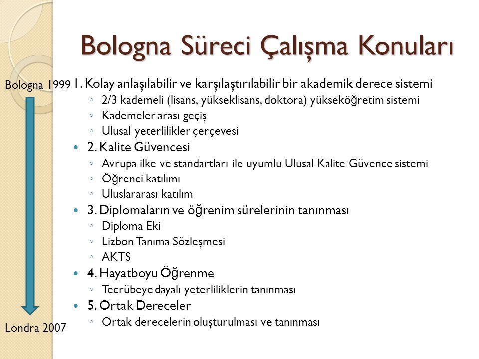 Bologna Süreci Çalışma Konuları 1.