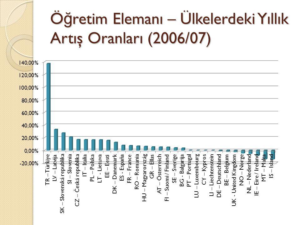 Ö ğ retim Elemanı – Ülkelerdeki Yıllık Artış Oranları (2006/07)